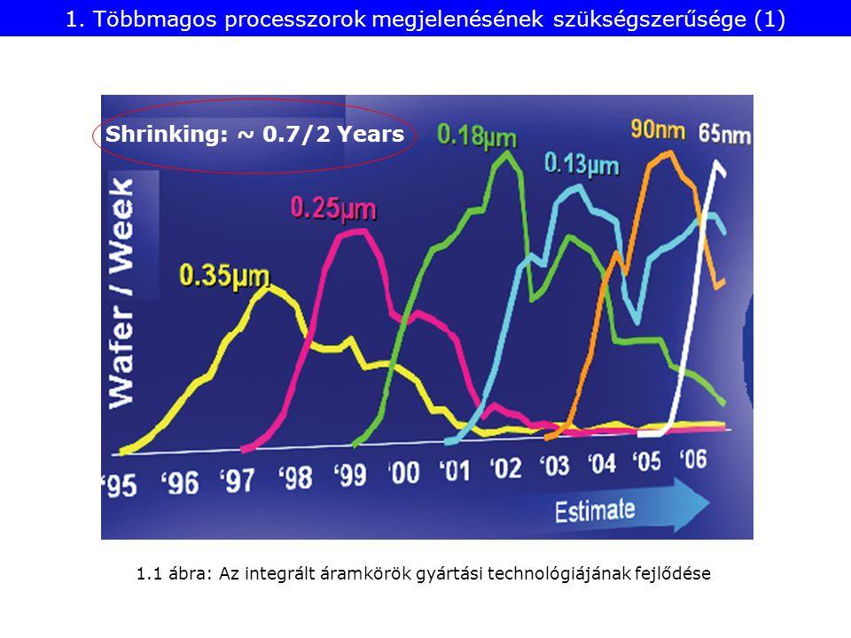 1.1 ábra: Az integrált áramkörök gyártási technológiájának fejlődése 1.