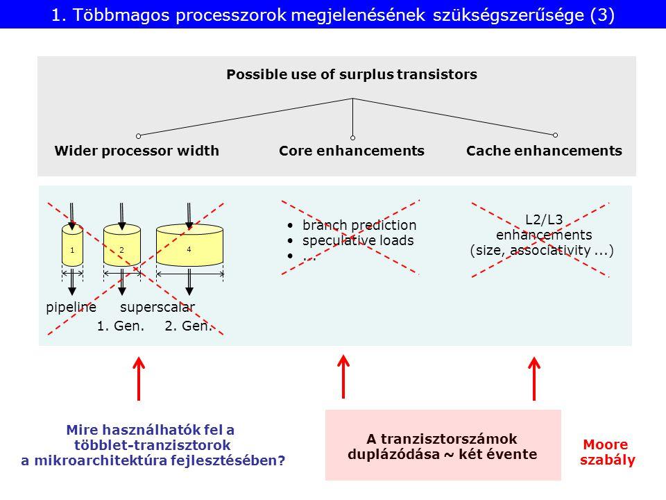 A többlet tranzisztorok felhasználása többmagos processzorként A többmagos processzorok megjelenésének szükségszerűsége Növekvő tranzisztorszámok Egyre csökkenő teljesítményhozam 1.