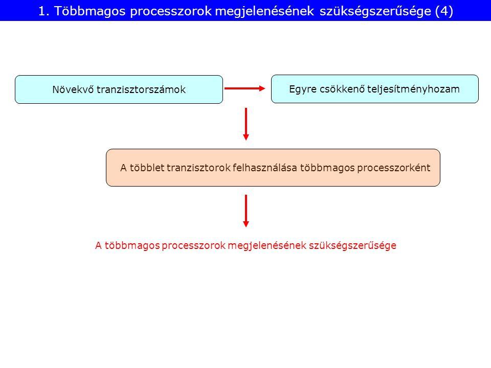 2.11 ábra: Négyfoglalatos MP szerver célú Larrabee rendszer architektúrája CSI: Common Systems Interface (csomagalapú soros IF) 2.2.1 Intel Larrabee processzora (5)