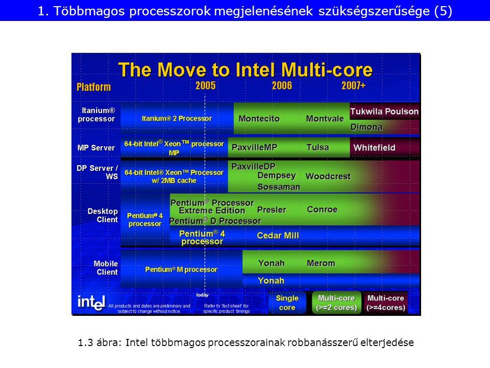 1.3 ábra: Intel többmagos processzorainak robbanásszerű elterjedése 1.