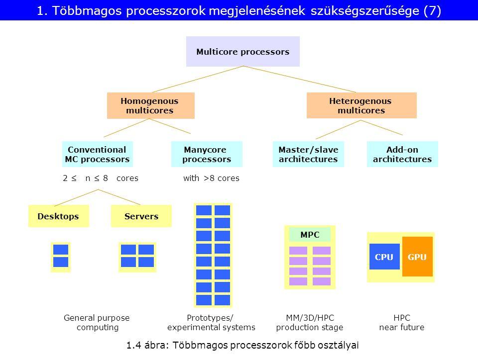 1. Többmagos processzorok megjelenésének szükségszerűsége (7) 1.4 ábra: Többmagos processzorok főbb osztályai Desktops Heterogenous multicores Homogen