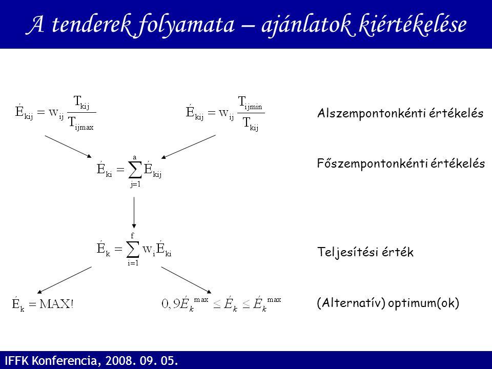 Alszempontonkénti értékelés Főszempontonkénti értékelés Teljesítési érték (Alternatív) optimum(ok) A tenderek folyamata – ajánlatok kiértékelése IFFK