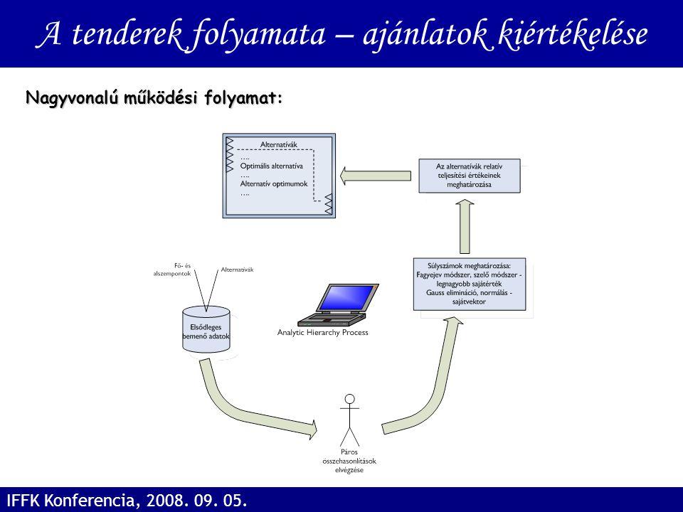 Nagyvonalú működési folyamat: A tenderek folyamata – ajánlatok kiértékelése IFFK Konferencia, 2008. 09. 05.