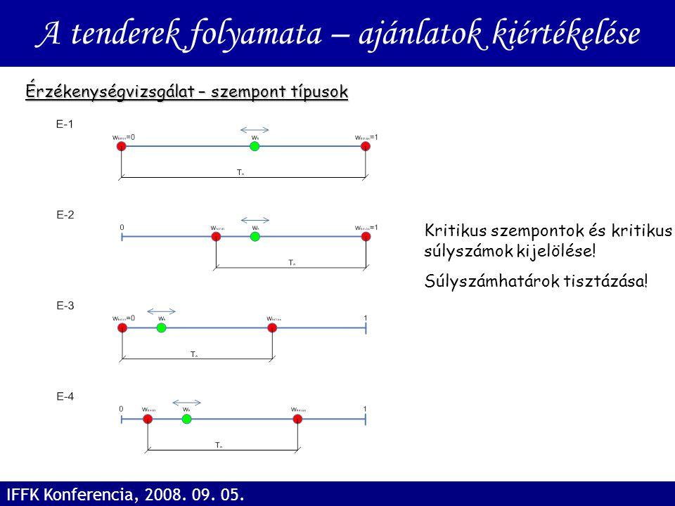 Érzékenységvizsgálat – szempont típusok A tenderek folyamata – ajánlatok kiértékelése IFFK Konferencia, 2008. 09. 05. Kritikus szempontok és kritikus