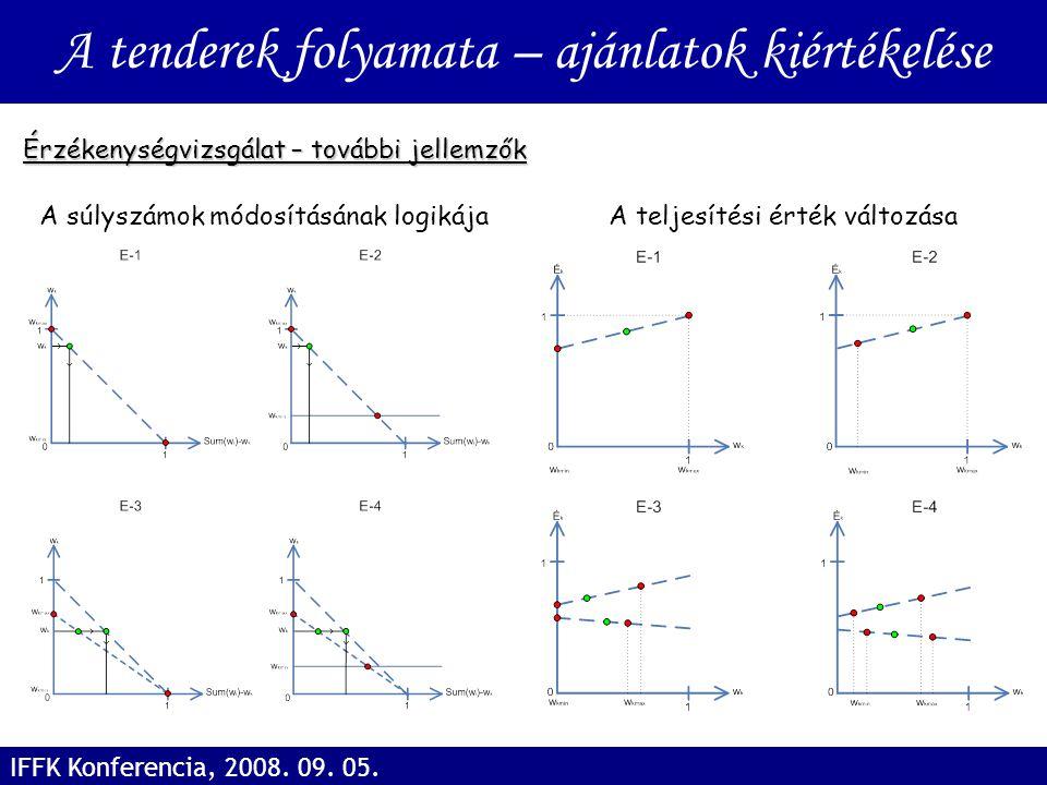 Érzékenységvizsgálat – további jellemzők A tenderek folyamata – ajánlatok kiértékelése IFFK Konferencia, 2008. 09. 05. A súlyszámok módosításának logi