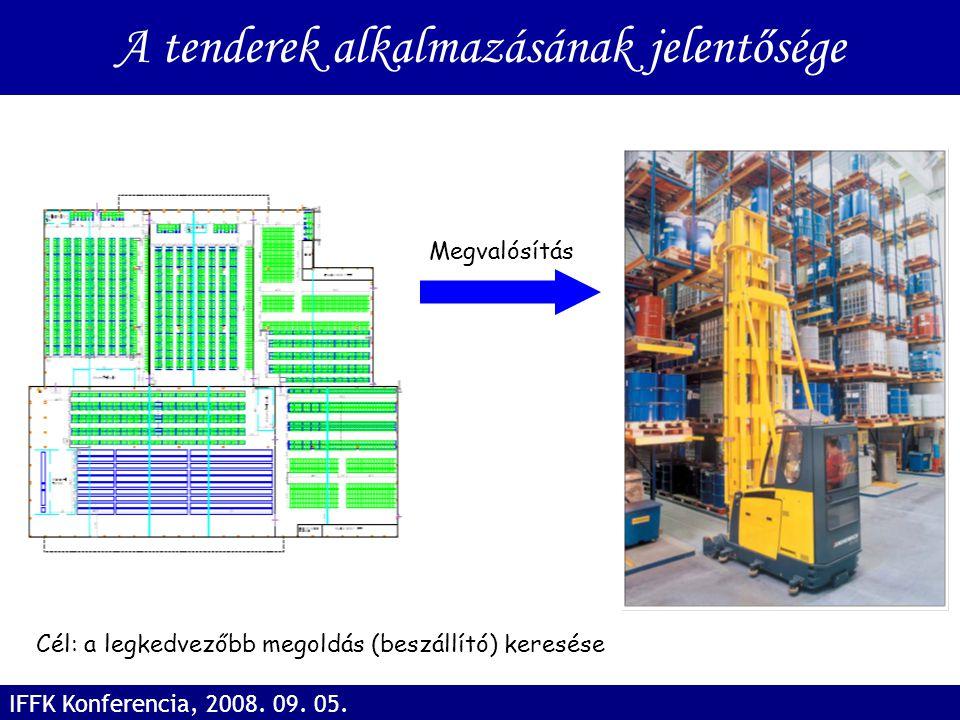 A tenderek alkalmazásának jelentősége IFFK Konferencia, 2008. 09. 05. Megvalósítás Cél: a legkedvezőbb megoldás (beszállító) keresése
