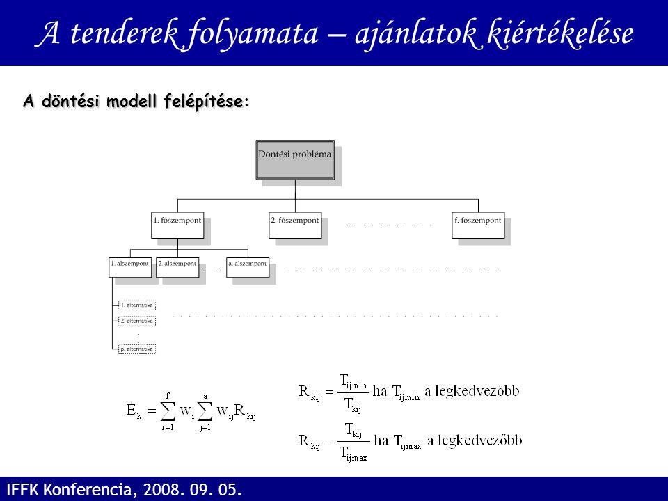 A tenderek folyamata – ajánlatok kiértékelése IFFK Konferencia, 2008. 09. 05. A döntési modell felépítése:
