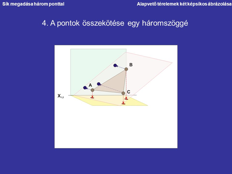 Alapvető térelemek két képsíkos ábrázolása 4. A pontok összekötése egy háromszöggé Sík megadása három ponttal