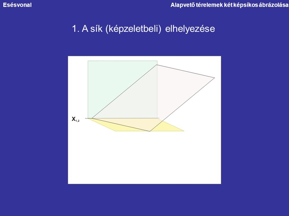 1. A sík (képzeletbeli) elhelyezése EsésvonalAlapvető térelemek két képsíkos ábrázolása