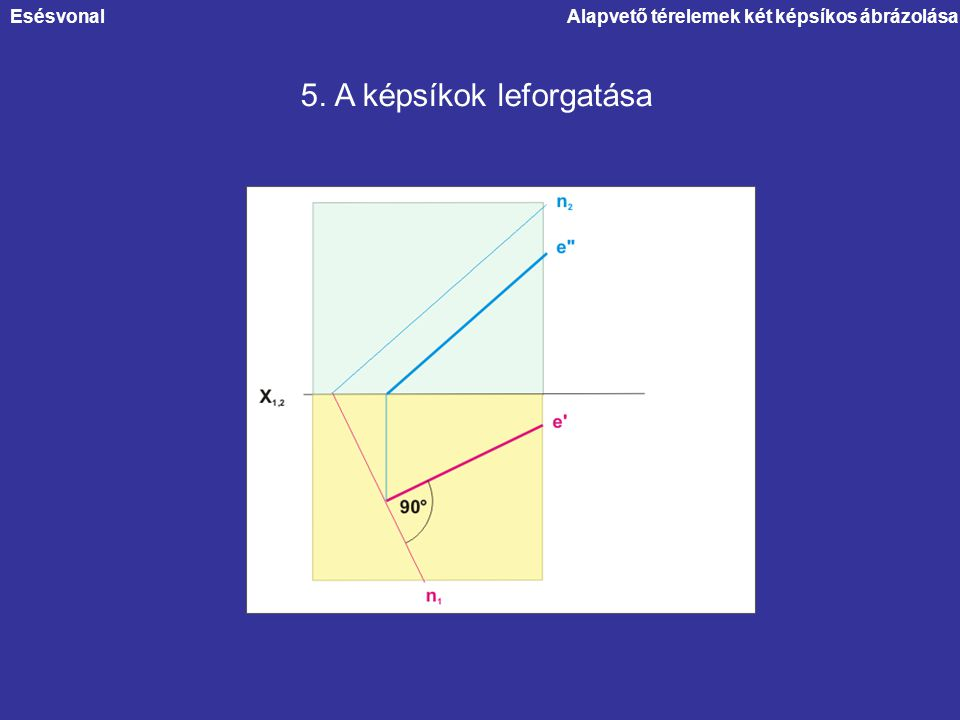 Alapvető térelemek két képsíkos ábrázolása 5. A képsíkok leforgatása Esésvonal