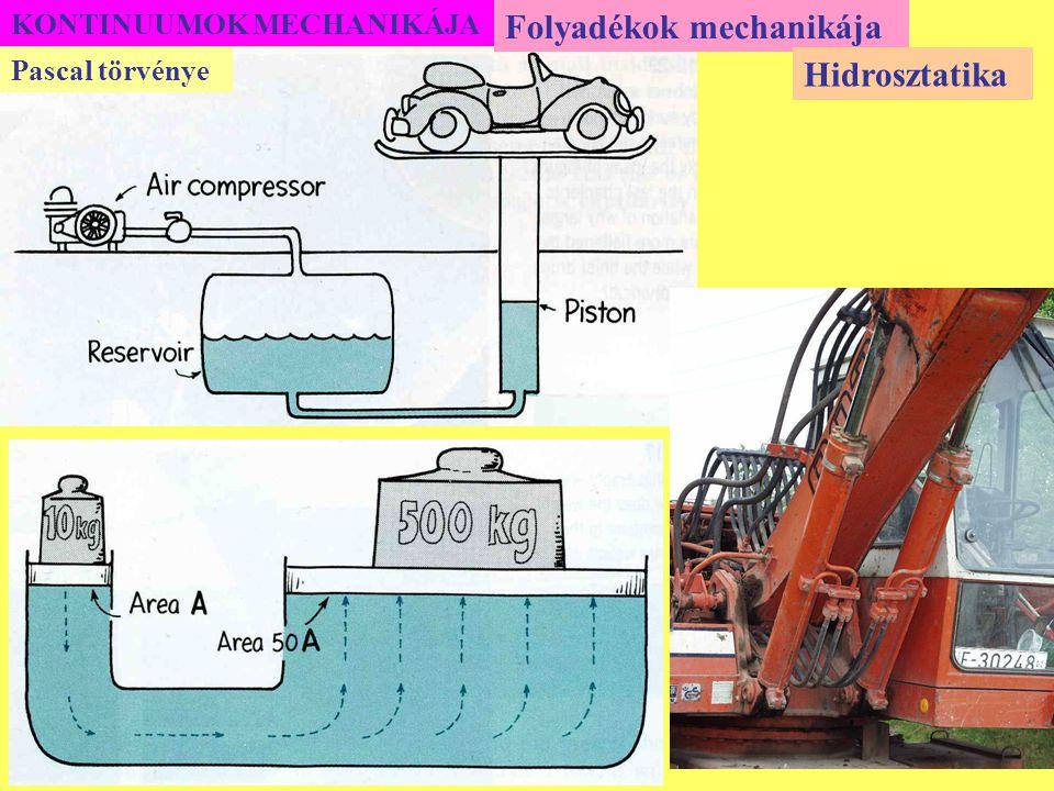 KONTINUUMOK MECHANIKÁJA Folyadékok mechanikája Az áramlási tér kialakulásában a külső erőkön kívül gyakran döntő szerepet játszik a folyadékok belső súrlódása vagy más néven viszkozitása.