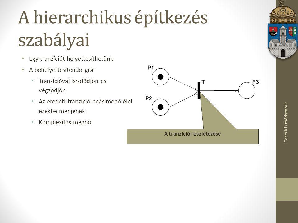 Formális módszerek A hierarchikus építkezés szabályai Egy tranzíciót helyettesíthetünk A behelyettesítendő gráf Tranzícióval kezdődjön és végződjön Az