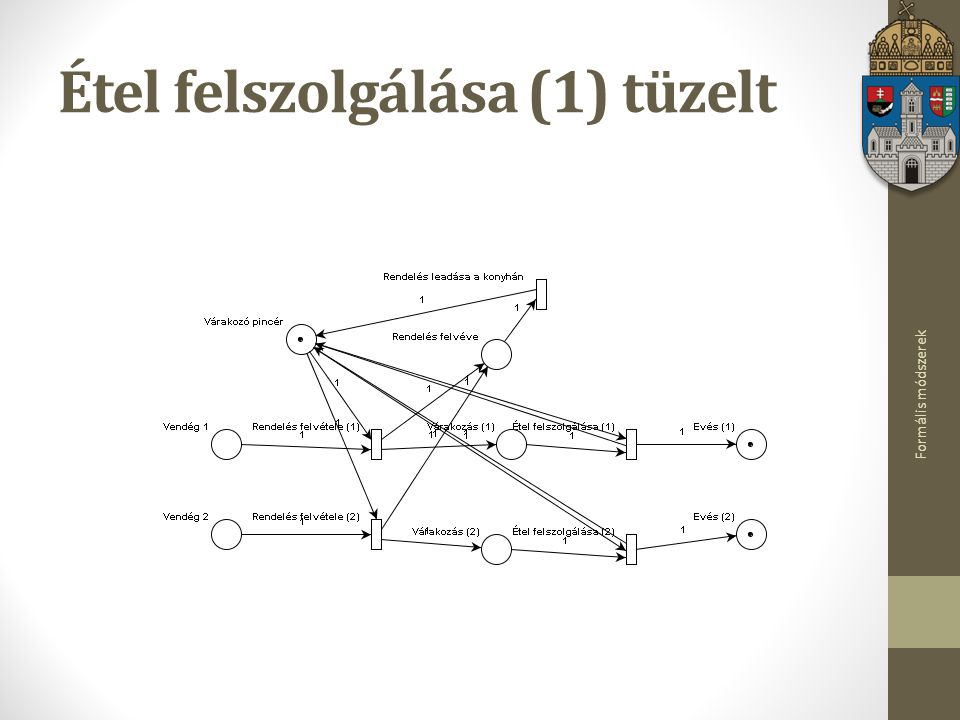Formális módszerek Étel felszolgálása (1) tüzelt