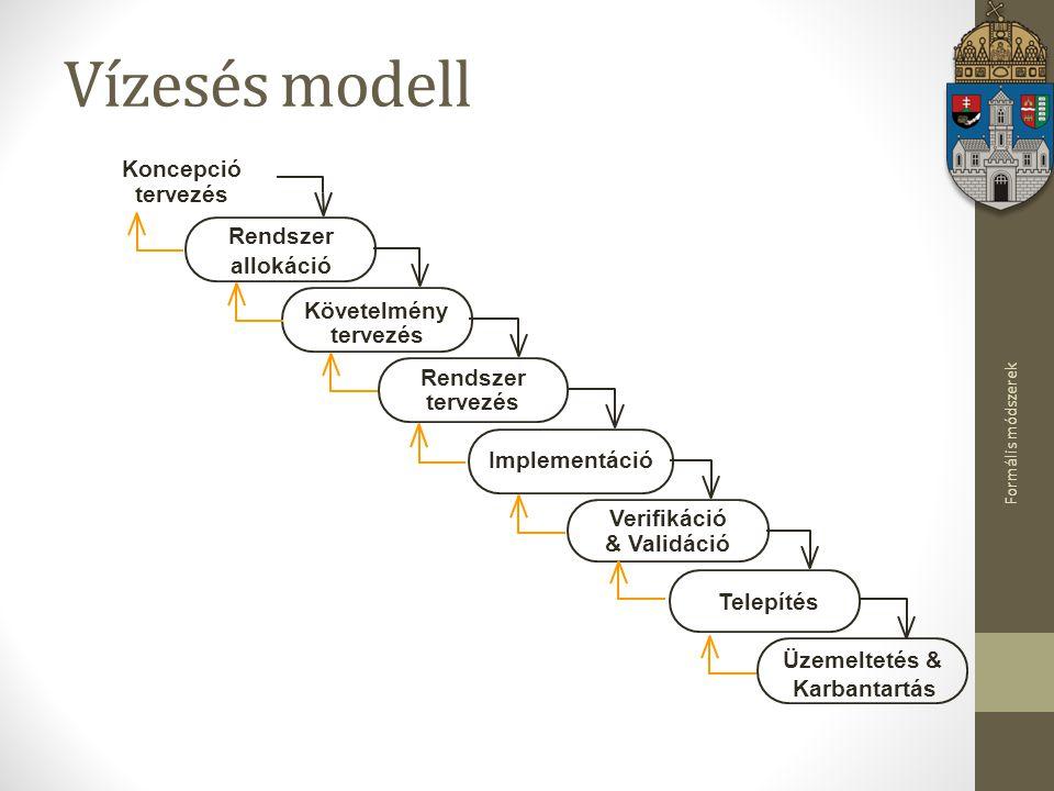 Formális módszerek Vízesés modell Követelmény tervezés Rendszer allokáció Koncepció tervezés Implementáció Telepítés Üzemeltetés & Karbantartás Verifi