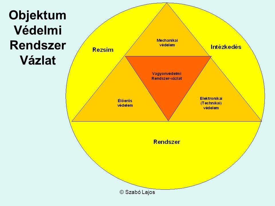 © Szabó Lajos Belső védelmi zónák A Belső védelmi zónák az épületek belső elrendezéséből, a különféle célokra kialakított helyiségekből, helyiség-csoportokból állnak.