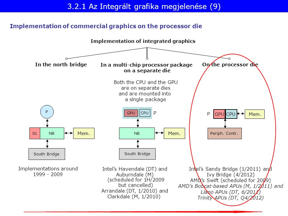 Implementation of integrated graphics Implementations around 1999 - 2009 In the north bridge On the processor die Intel's Sandy Bridge (1/2011) and Iv