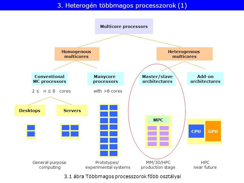 3. Heterogén többmagos processzorok (1) 3.1 ábra Többmagos processzorok főbb osztályai Desktops Heterogenous multicores Homogenous multicores Multicor