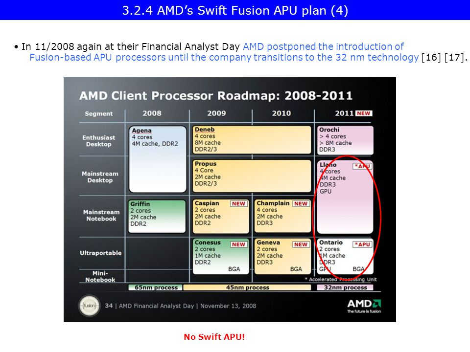 In 11/2008 again at their Financial Analyst Day AMD postponed the introduction of Fusion-based APU processors until the company transitions to the 32