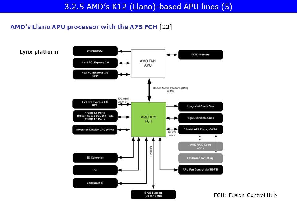 AMD's Llano APU processor with the A75 FCH [23] Lynx platform FCH: Fusion Control Hub 3.2.5 AMD's K12 (Llano)-based APU lines (5)