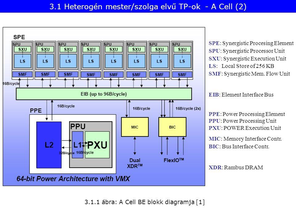 EIB: Element Interface Bus 3.1.1 ábra: A Cell BE blokk diagramja [1] SPE: Synergistic Procesing Element SPU: Synergistic Processor Unit SXU: Synergist