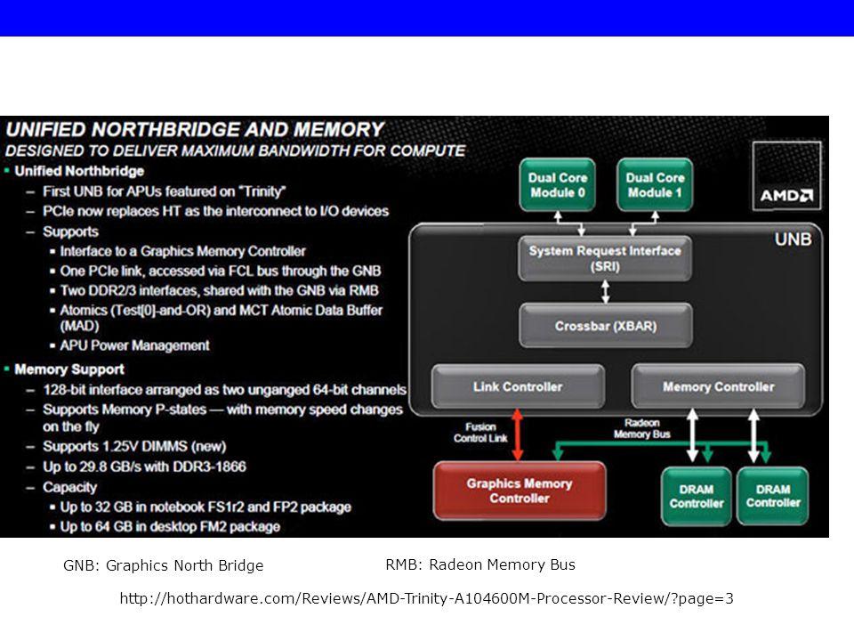 http://hothardware.com/Reviews/AMD-Trinity-A104600M-Processor-Review/?page=3 RMB: Radeon Memory Bus GNB: Graphics North Bridge