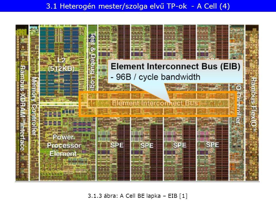 Heterogén csatolt többmagos processzorok: feldolgozás gyorsítók (accelerators) A működési elv szempontjából előzmény: heterogén csatolt társprocesszoros rendszerek Példák: korai személyi számítógépek lebegőpontos társprocesszorokkal Intel 286 + 287 386 + 387 Az Intel 486-nak már volt saját on-chip lebegőpontos egysége (FPU) (az SX és SL modelek kivételével) Megjegyzés a működési elvhez 3.2 Heterogén csatolt többmagos processzorok (3)