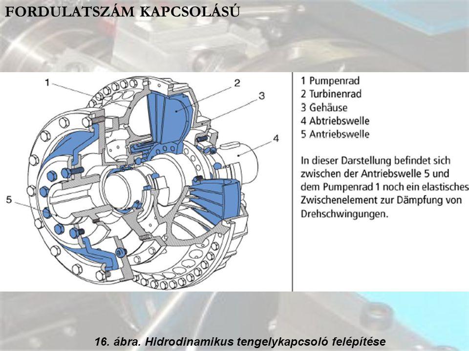 16. ábra. Hidrodinamikus tengelykapcsoló felépítése FORDULATSZÁM KAPCSOLÁSÚ
