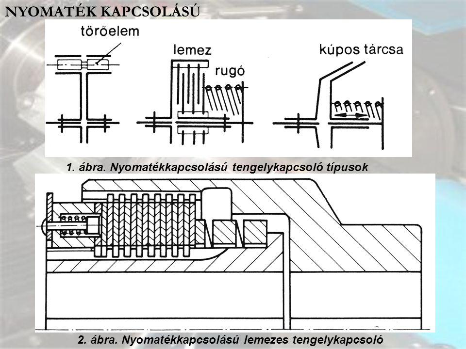 NYOMATÉK KAPCSOLÁSÚ 1. ábra. Nyomatékkapcsolású tengelykapcsoló típusok 2. ábra. Nyomatékkapcsolású lemezes tengelykapcsoló