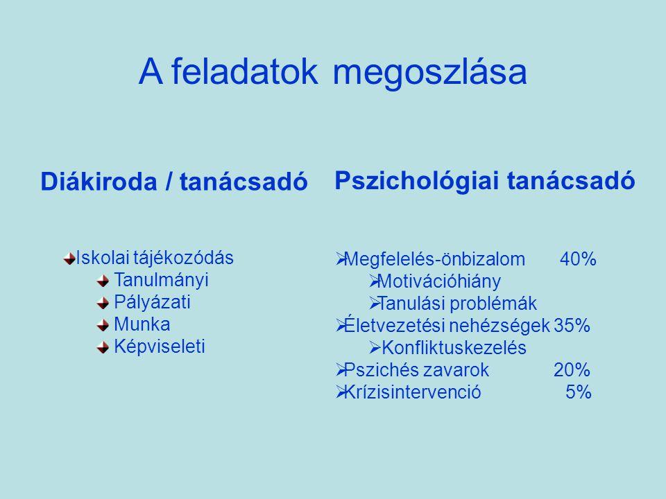 BMF TMPK Karok diákirodái Pszichológiai tanácsadó HALLGATÓK Kollégák Tündérhegy