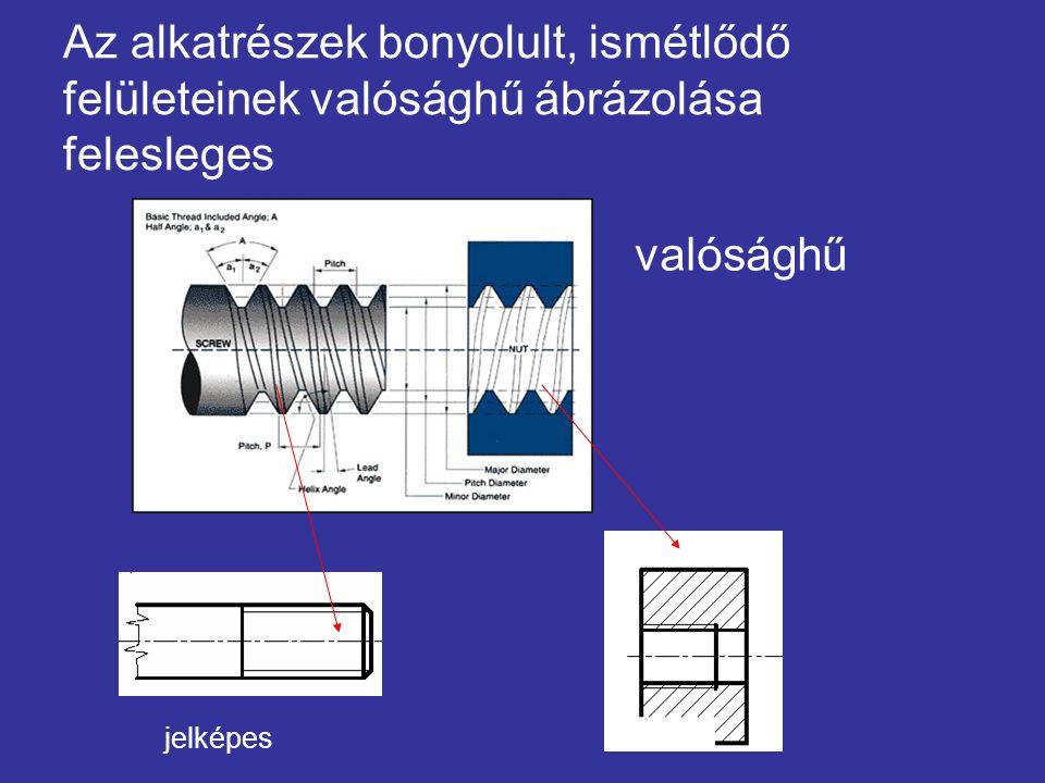 Csavarmenet származtatása profil d 1 magátmérő d névleges átmérő d 2 középátmérő P h menetemelkedés