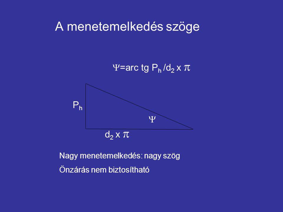 A menetemelkedés szöge  PhPh d 2 x   =arc tg P h /d 2 x  Nagy menetemelkedés: nagy szög Önzárás nem biztosítható