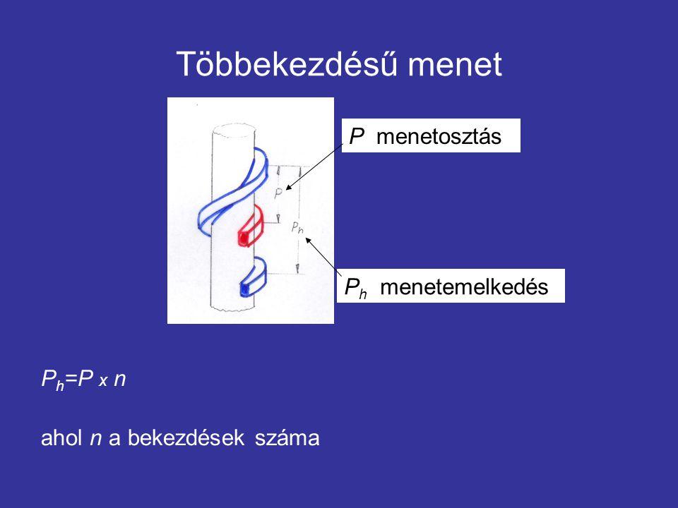 Menetprofilok A menetprofilok szabványosítva vannak.