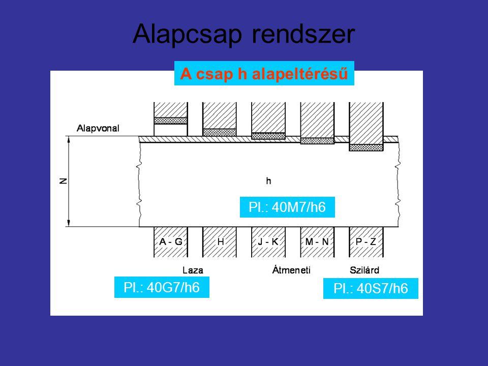 Alapcsap rendszer Pl.: 40G7/h6 Pl.: 40S7/h6 Pl.: 40M7/h6 A csap h alapeltérésű