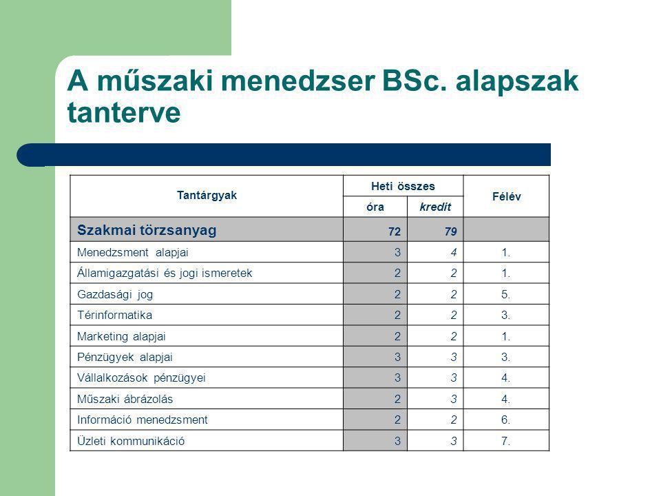 A műszaki menedzser BSc. alapszak tanterve Tantárgyak Heti összes Félév órakredit Szakmai törzsanyag 7279 Menedzsment alapjai341. Államigazgatási és j