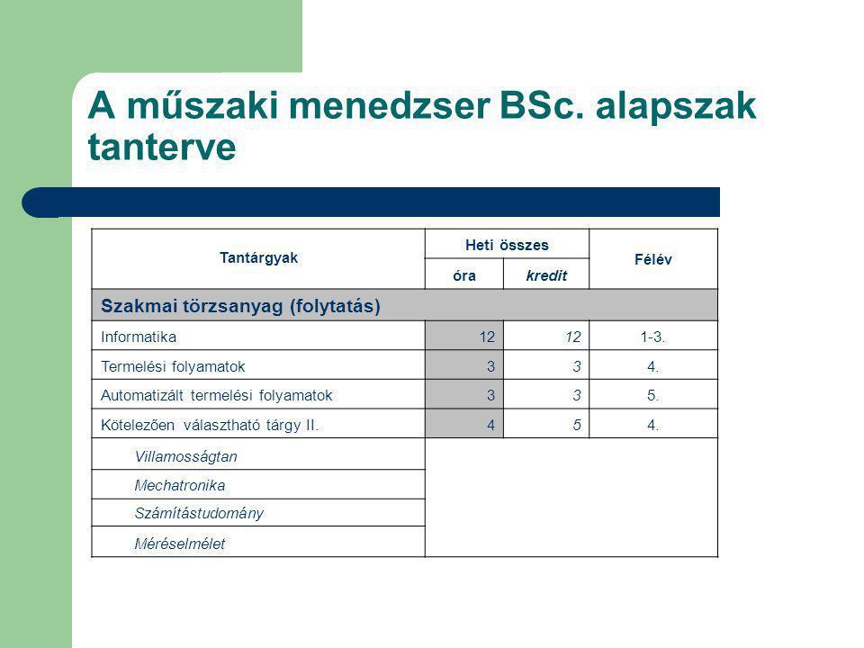 A műszaki menedzser BSc. alapszak tanterve Tantárgyak Heti összes Félév órakredit Szakmai törzsanyag (folytatás) Informatika12 1-3. Termelési folyamat