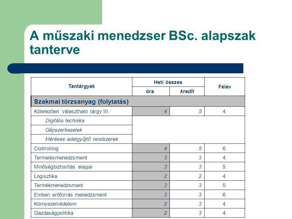 A műszaki menedzser BSc. alapszak tanterve Tantárgyak Heti összes Félév óra kredit Szakmai törzsanyag (folytatás) Kötelezően választható tárgy III.454
