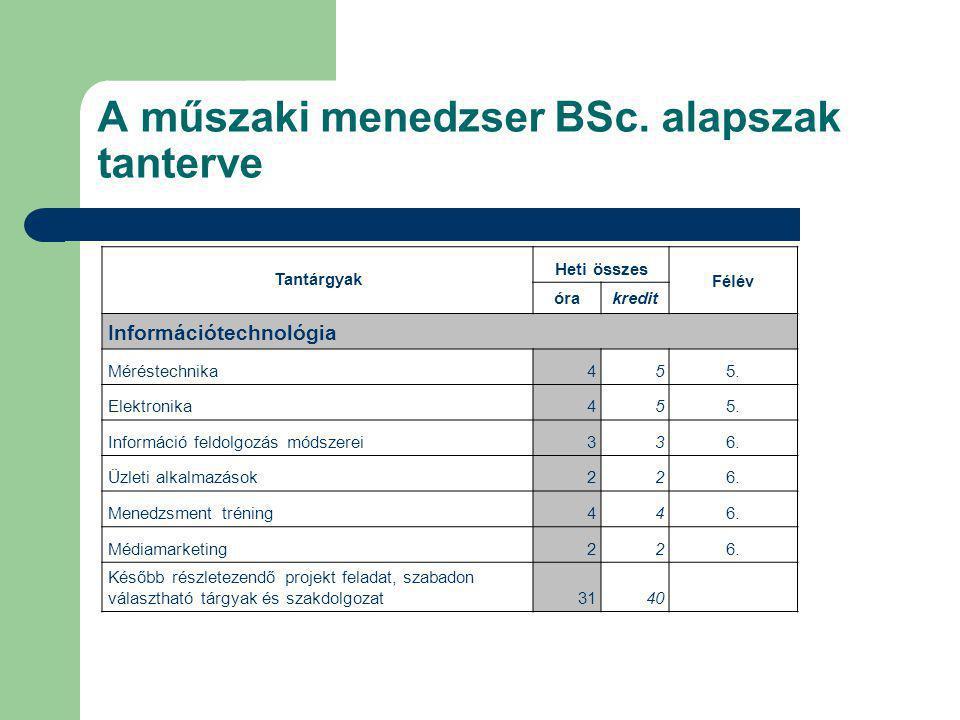 A műszaki menedzser BSc. alapszak tanterve Tantárgyak Heti összes Félév órakredit Információtechnológia Méréstechnika455. Elektronika455. Információ f