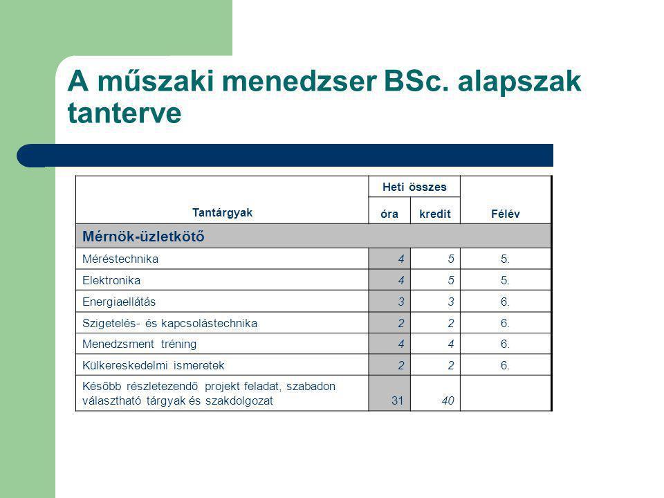 A műszaki menedzser BSc. alapszak tanterve Tantárgyak Heti összes Félév órakredit Mérnök-üzletkötő Méréstechnika455. Elektronika455. Energiaellátás336