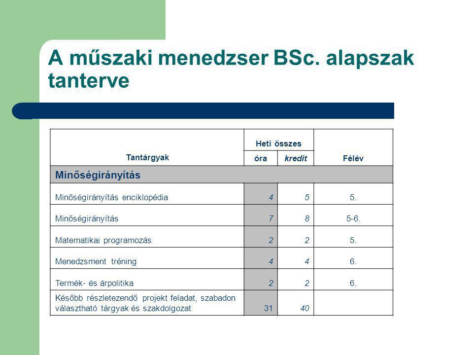 A műszaki menedzser BSc. alapszak tanterve Tantárgyak Heti összes Félév órakredit Minőségirányítás Minőségirányítás enciklopédia455. Minőségirányítás7