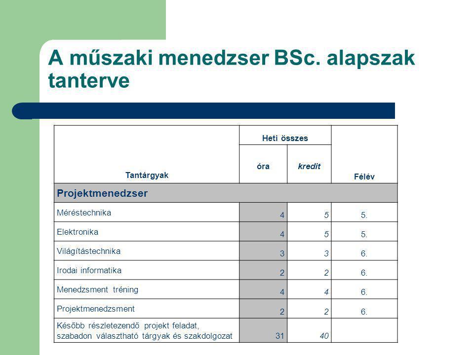 A műszaki menedzser BSc. alapszak tanterve Tantárgyak Heti összes Félév óra kredit Projektmenedzser Méréstechnika 455. Elektronika 455. Világítástechn