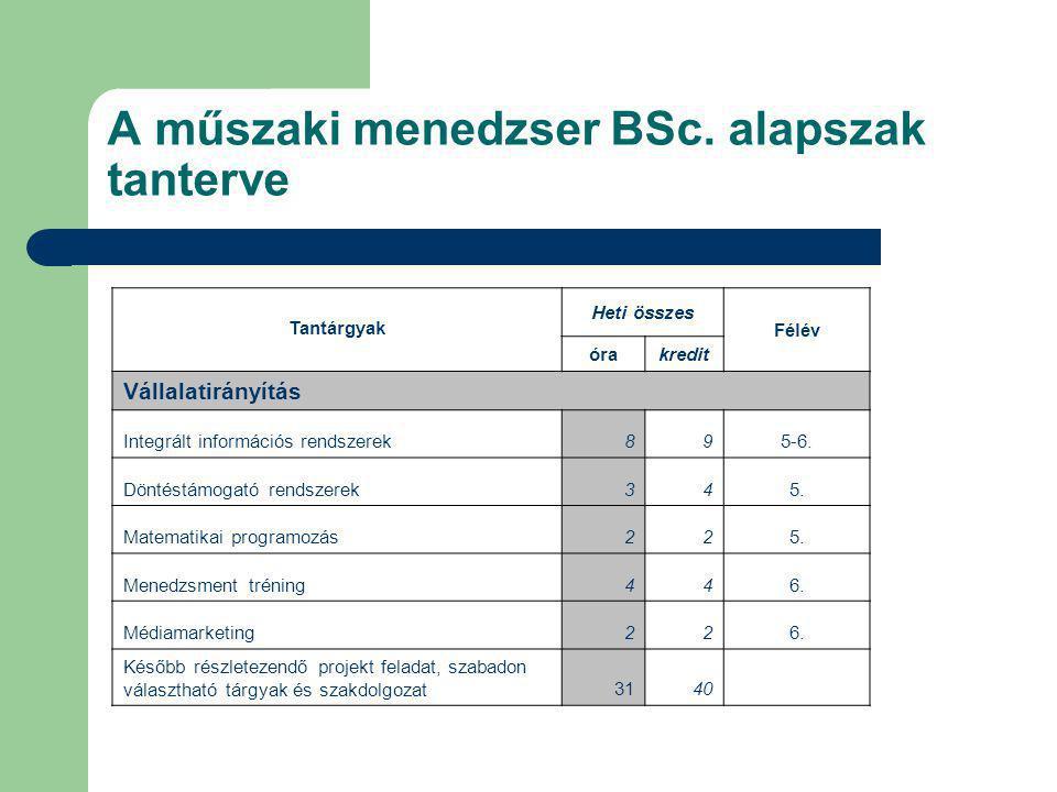 A műszaki menedzser BSc. alapszak tanterve Tantárgyak Heti összes Félév órakredit Vállalatirányítás Integrált információs rendszerek895-6. Döntéstámog