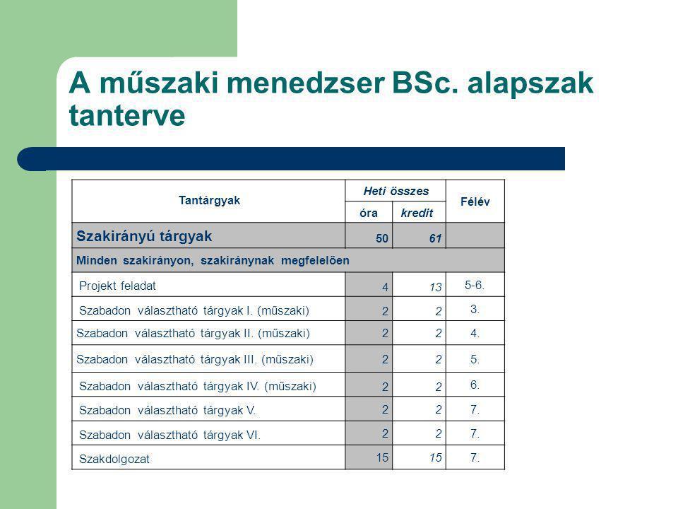 A műszaki menedzser BSc. alapszak tanterve Tantárgyak Heti összes Félév órakredit Szakirányú tárgyak 5061 Minden szakirányon, szakiránynak megfelelően