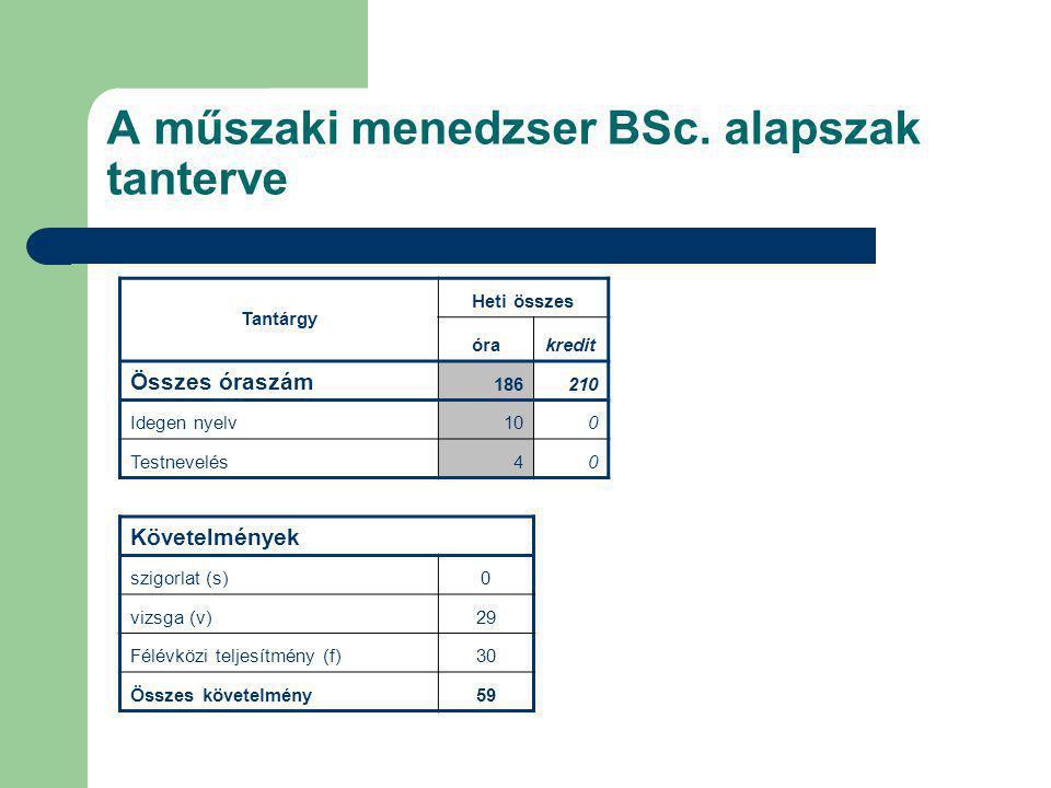 A műszaki menedzser BSc. alapszak tanterve Tantárgy Heti összes órakredit Összes óraszám 186210 Idegen nyelv100 Testnevelés40 Követelmények szigorlat