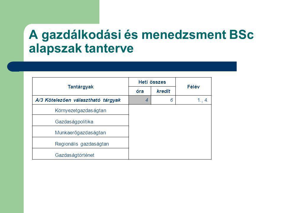 A gazdálkodási és menedzsment BSc alapszak tanterve Tantárgyak Heti összes Félév órakredit A/3 Kötelezően választható tárgyak461., 4. Környezetgazdasá