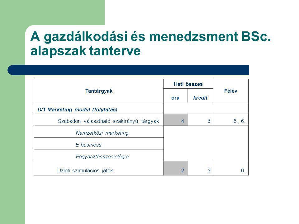 A gazdálkodási és menedzsment BSc. alapszak tanterve Tantárgyak Heti összes Félév órakredit D/1 Marketing modul (folytatás) Szabadon választható szaki