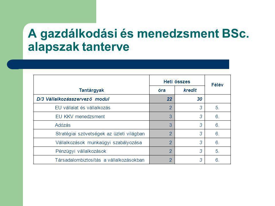A gazdálkodási és menedzsment BSc. alapszak tanterve Tantárgyak Heti összes Félév órakredit D/3 Vállalkozásszervező modul2230 EU vállalat és vállalkoz