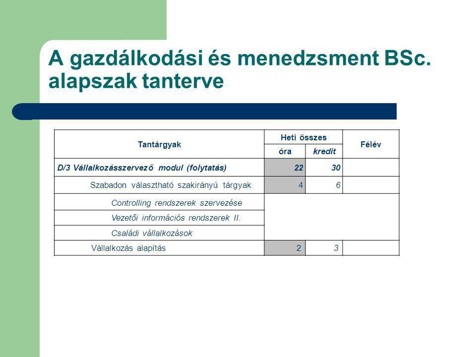 A gazdálkodási és menedzsment BSc. alapszak tanterve Tantárgyak Heti összes Félév órakredit D/3 Vállalkozásszervező modul (folytatás)2230 Szabadon vál