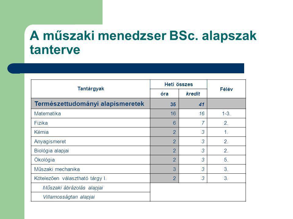 A műszaki menedzser BSc. alapszak tanterve Tantárgyak Heti összes Félév órakredit Természettudományi alapismeretek 3541 Matematika16 1-3. Fizika672. K