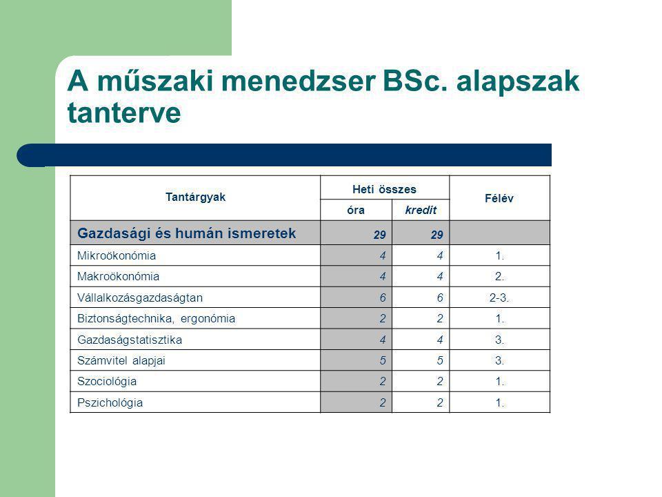 A műszaki menedzser BSc. alapszak tanterve Tantárgyak Heti összes Félév órakredit Gazdasági és humán ismeretek 29 Mikroökonómia441. Makroökonómia442.