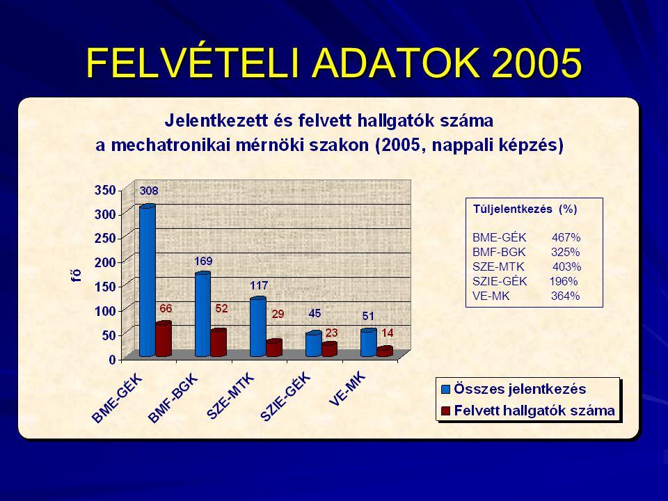 FELVÉTELI ADATOK 2005 Túljelentkezés (%) BME-GÉK 467% BMF-BGK 325% SZE-MTK 403% SZIE-GÉK 196% VE-MK 364%